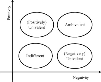 "Source:  Young Min Baek, ""An integrative model of ambivalence""  The Social Science JournalVolume 47, Issue 3, September 2010, Pages 609–629"